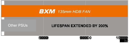Cougar BXM 700W High-Reliability 80 Plus Bronze Certified Semi-Modular PSU 11