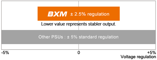 Cougar BXM 700W High-Reliability 80 Plus Bronze Certified Semi-Modular PSU 13