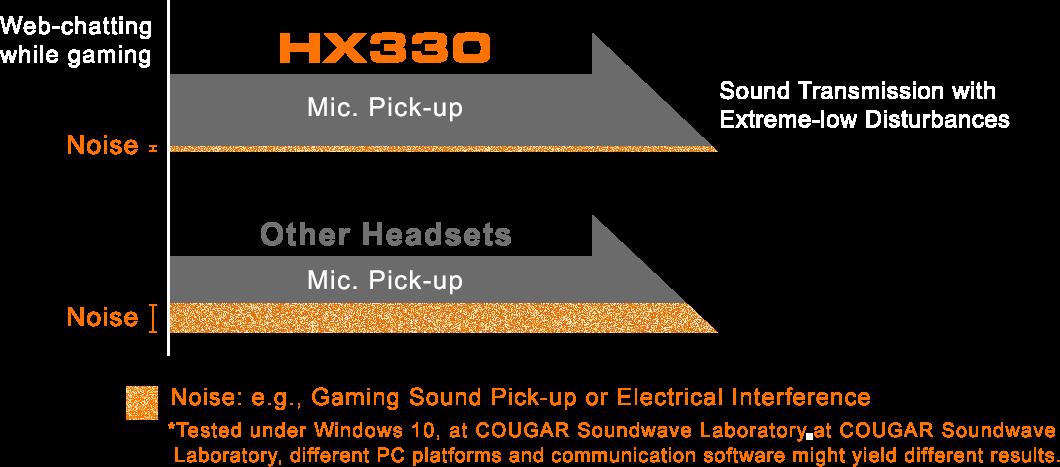 Cougar HX330 Gaming Headset - Black 12