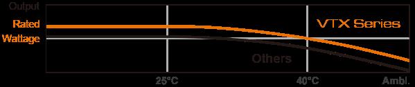COUGAR VTX - POWER SUPPLY